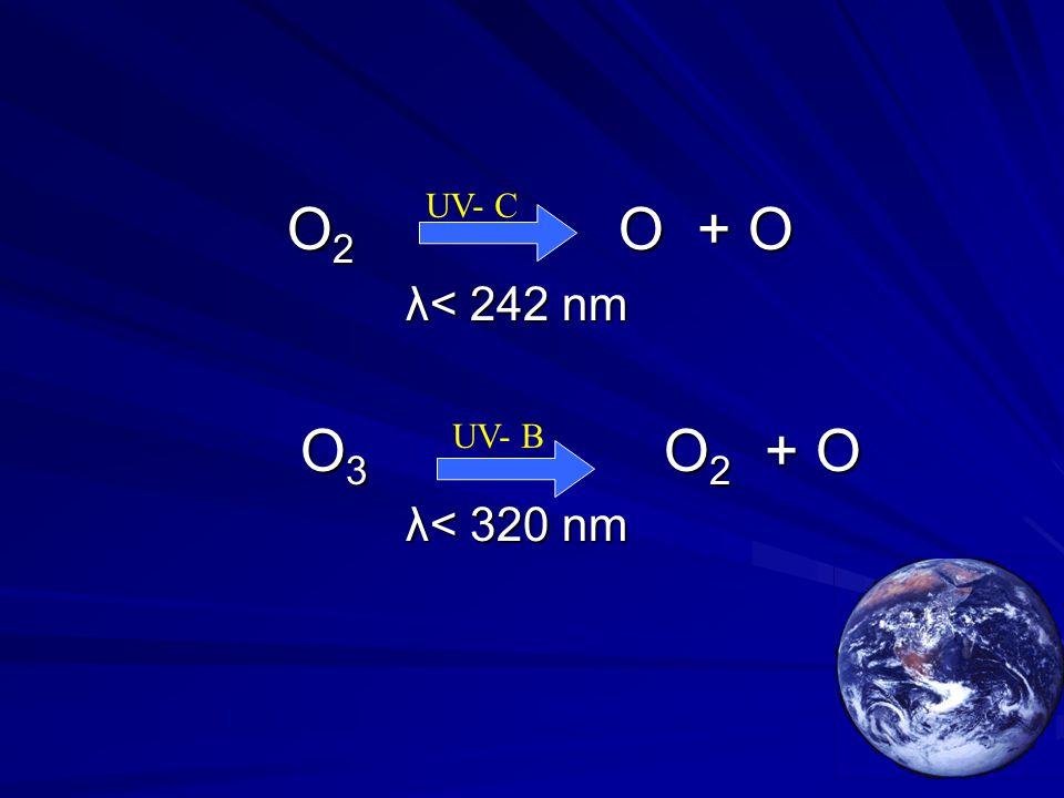 O 2 O + O O 2 O + O λ< 242 nm λ< 242 nm O 3 O 2 + O O 3 O 2 + O λ< 320 nm λ< 320 nm UV- C UV- B