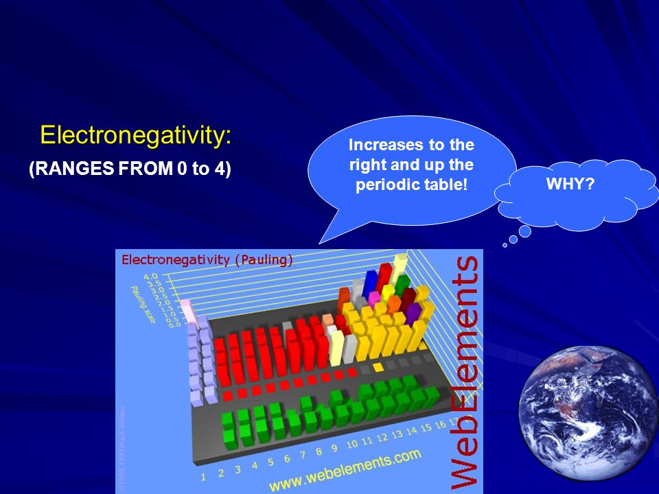 Electronegativity: Increases to the right and up the periodic table! WHY? (RANGES FROM 0 to 4)