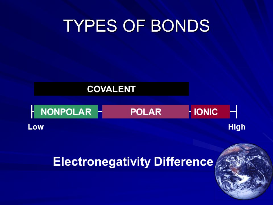TYPES OF BONDS Electronegativity Difference LowHigh IONICPOLARNONPOLAR COVALENT