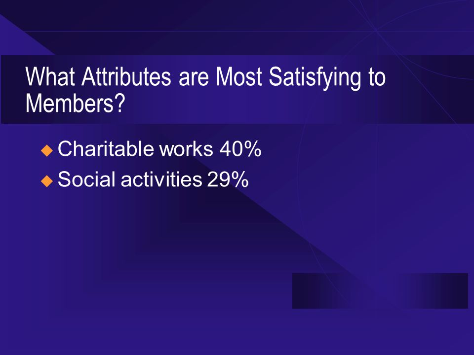 What Attributes are Most Satisfying to Members  Charitable works 40%  Social activities 29%