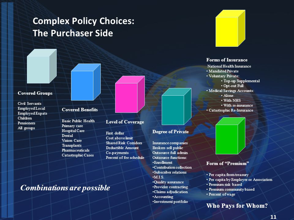 11 Complex Policy Choices: The Purchaser Side Covered Groups Civil Servants Employed Local Employed Expats Children Pensioners All groups Covered Benefits Basic Public Health Primary care Hospital Care Dental Vision Care Transplants Pharmaceuticals Catastrophic Cases Level of Coverage First dollar Cost above limit Shared Risk Corridors Deductible Amount Co-payments Percent of fee schedule Degree of Private Insurance companies Brokers sell public Outsource full admin Outsource functions: Enrollment Contribution collection Subscriber relations M.I.S.