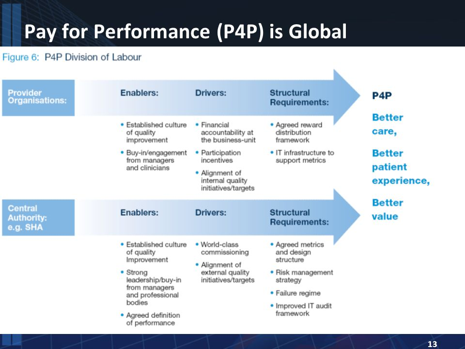 13 Pay for Performance (P4P) is Global