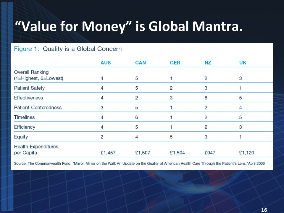 16 Value for Money is Global Mantra.