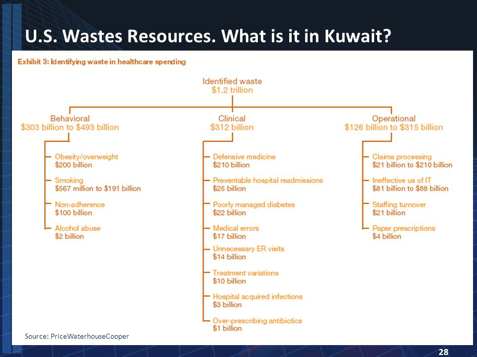 28 U.S. Wastes Resources. What is it in Kuwait Source: PriceWaterhouseCooper