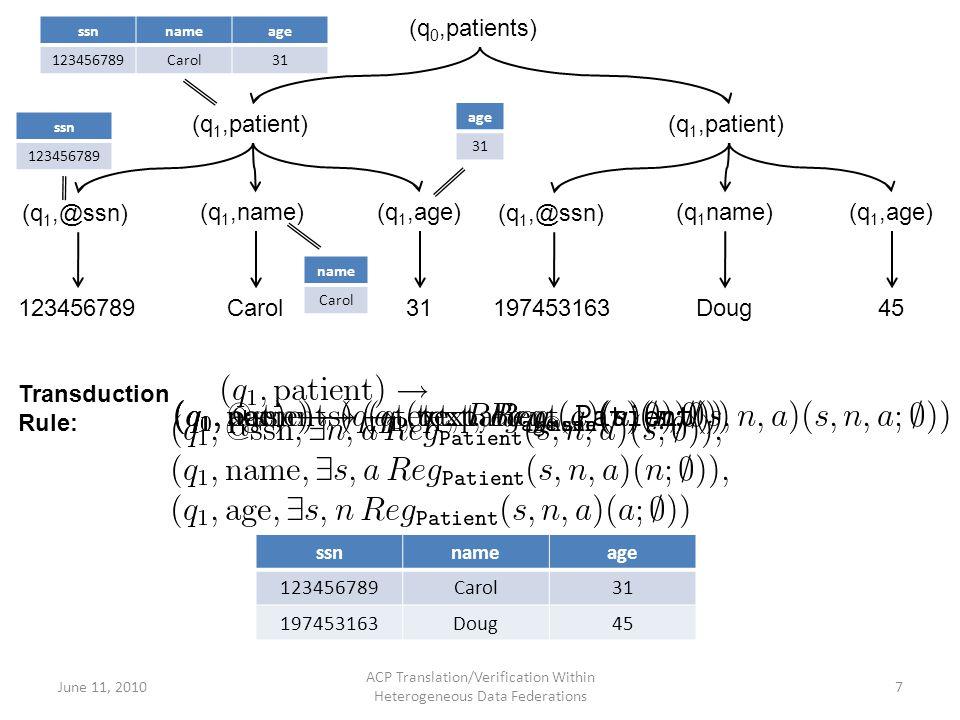 ACP Translation/Verification Within Heterogeneous Data Federations 7 ssnnameage 123456789Carol31 197453163Doug45 (q 0,patients) (q 1,patient) (q 1,@ssn) (q 1,name)(q 1,age) (q 1,@ssn) (q 1 name)(q 1,age) 123456789Carol31197453163Doug45 ssnnameage 123456789Carol31 ssn 123456789 name Carol age 31 Transduction Rule: