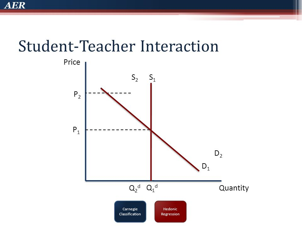 Student-Teacher Interaction Price Quantity D1D1 S1S1 D2D2 S2S2 Q1dQ1d P1P1 P2P2 Q2dQ2d Carnegie Classification Hedonic Regression