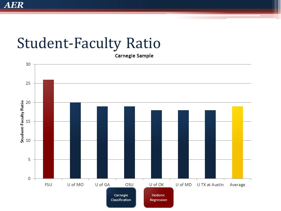 Student-Faculty Ratio Carnegie Classification Hedonic Regression