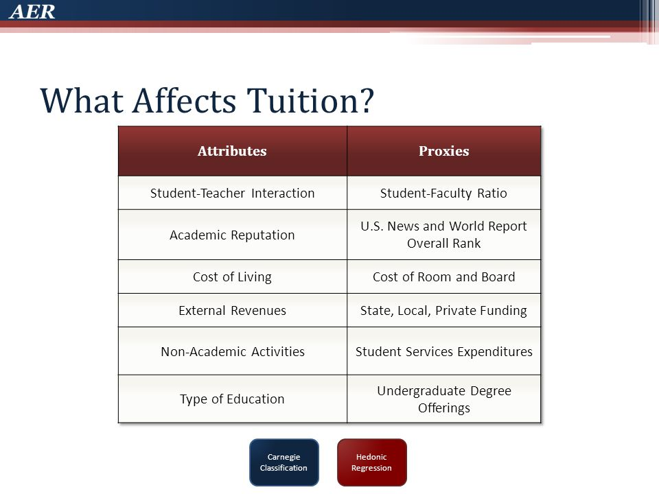 What Affects Tuition Carnegie Classification Hedonic Regression