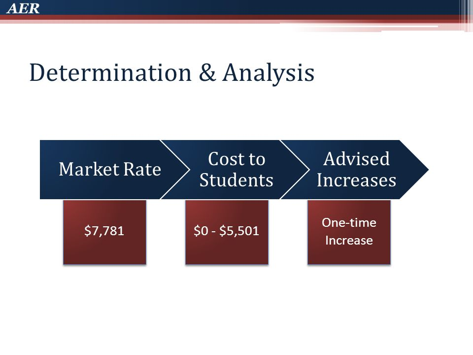 $0 - $5,501 One-time Increase $7,781 Determination & Analysis Market Rate Cost to Students Advised Increases