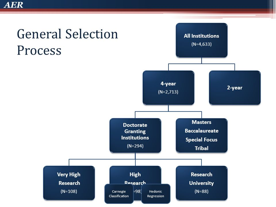 General Selection Process Carnegie Classification Hedonic Regression