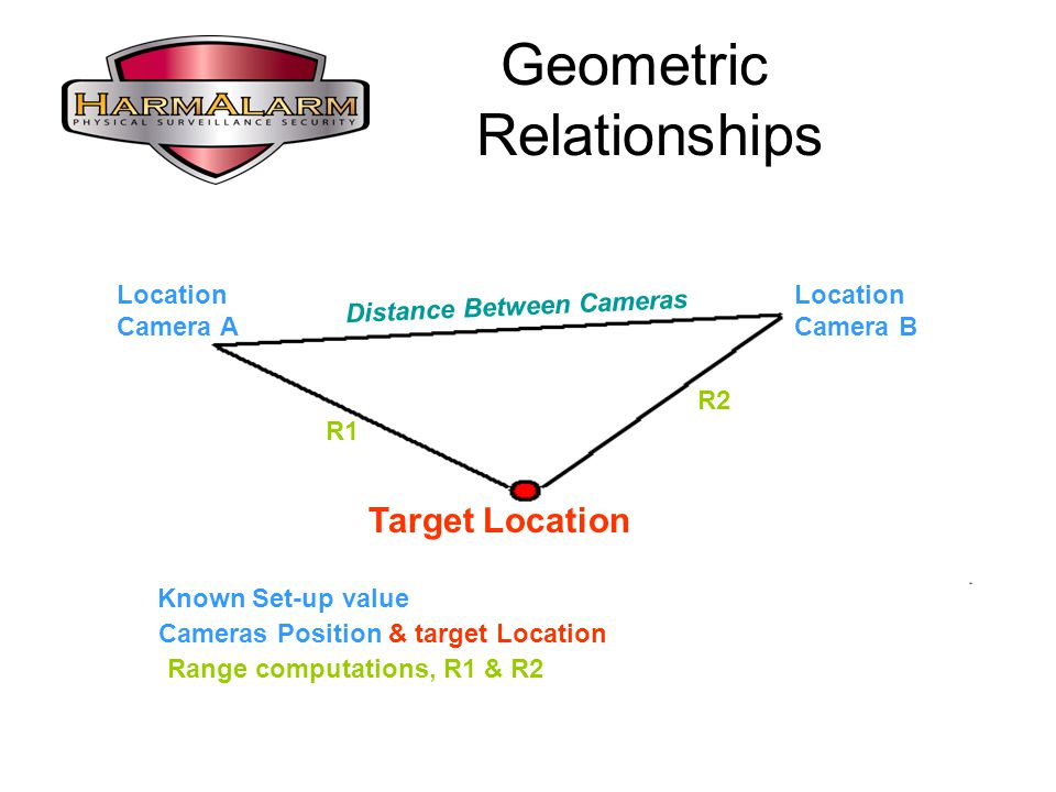 Geometric Relationships Location Camera A Location Camera B Target Location Distance Between Cameras R2 R1 Known Set-up value Cameras Position & target Location Range computations, R1 & R2
