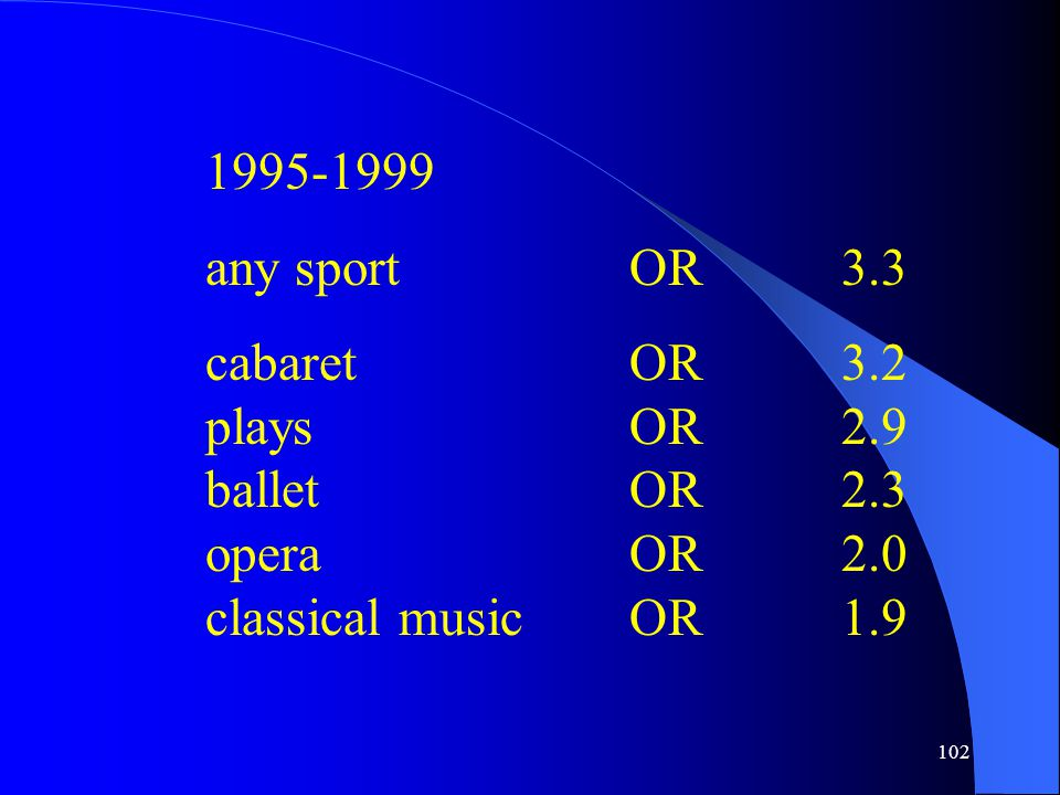 102 1995-1999 any sportOR3.3 cabaretOR3.2 playsOR2.9 balletOR2.3 operaOR2.0 classical musicOR1.9