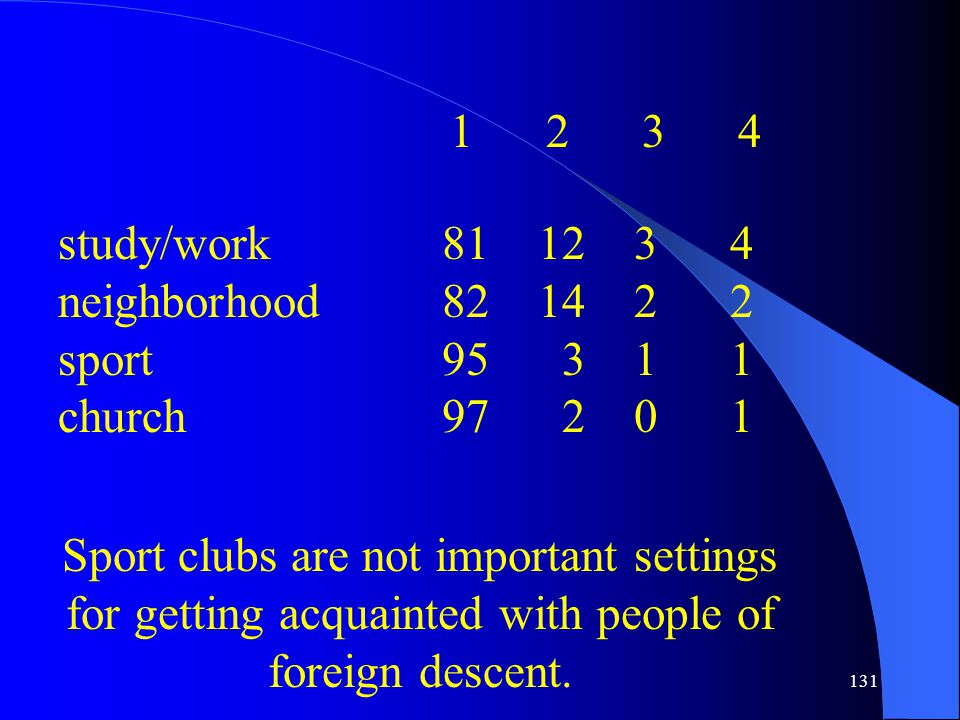 131 study/work811234 neighborhood821422 sport95 311 church97 201 12341234 Sport clubs are not important settings for getting acquainted with people of foreign descent.