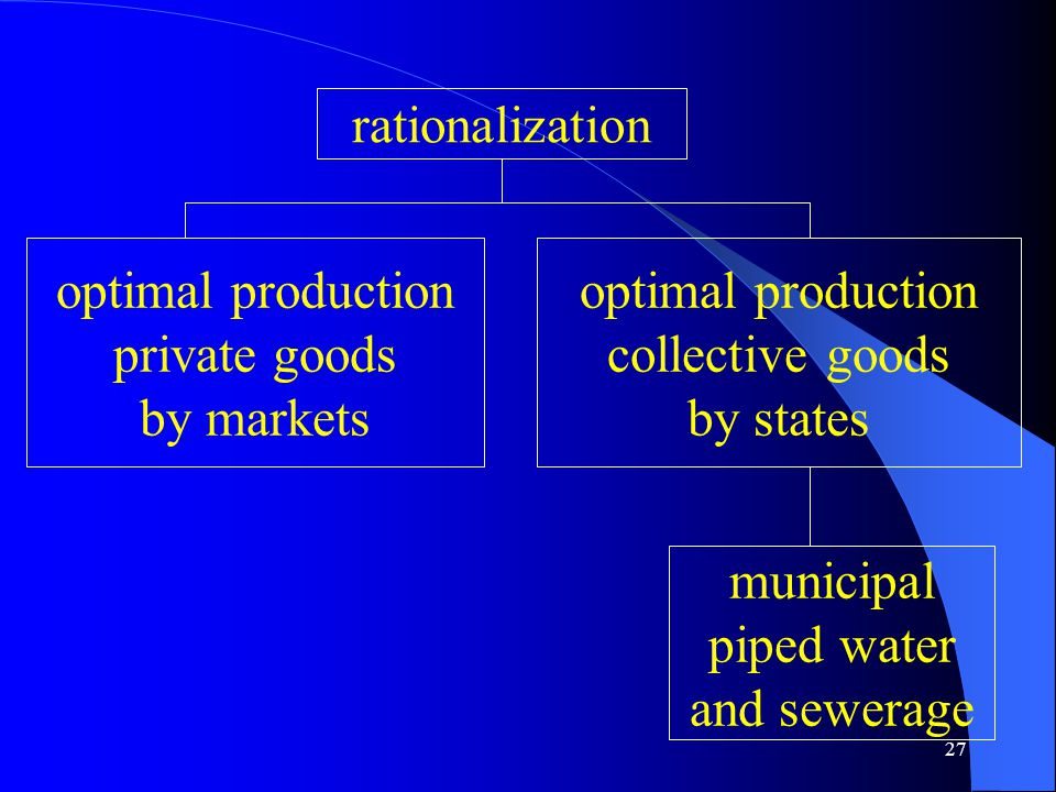 27 rationalization optimal production private goods by markets optimal production collective goods by states municipal piped water and sewerage