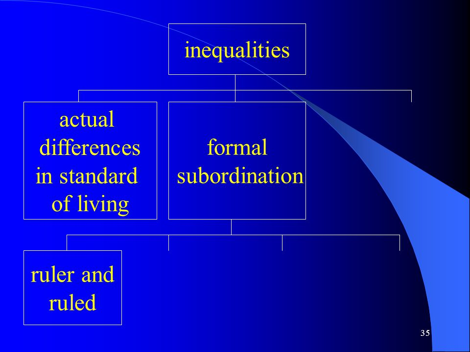35 inequalities actual differences in standard of living formal subordination ruler and ruled