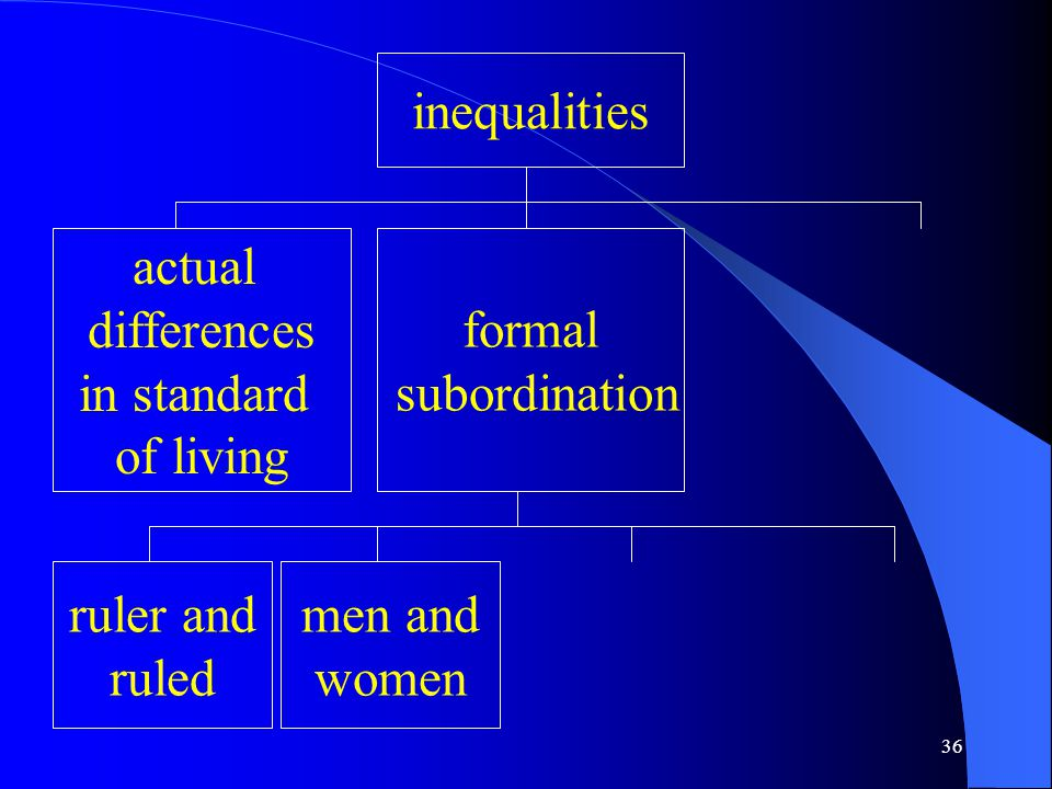 36 inequalities actual differences in standard of living formal subordination ruler and ruled men and women
