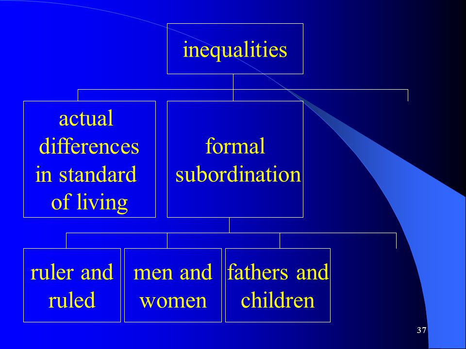 37 inequalities actual differences in standard of living formal subordination ruler and ruled men and women fathers and children