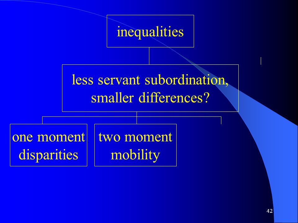 42 inequalities less servant subordination, smaller differences.