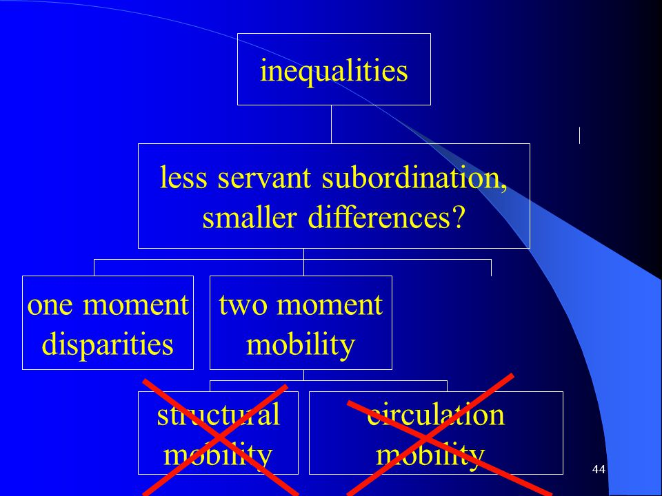 44 inequalities less servant subordination, smaller differences.