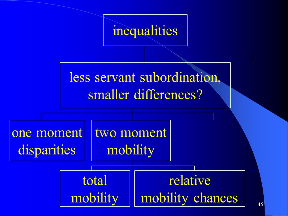 45 inequalities less servant subordination, smaller differences.