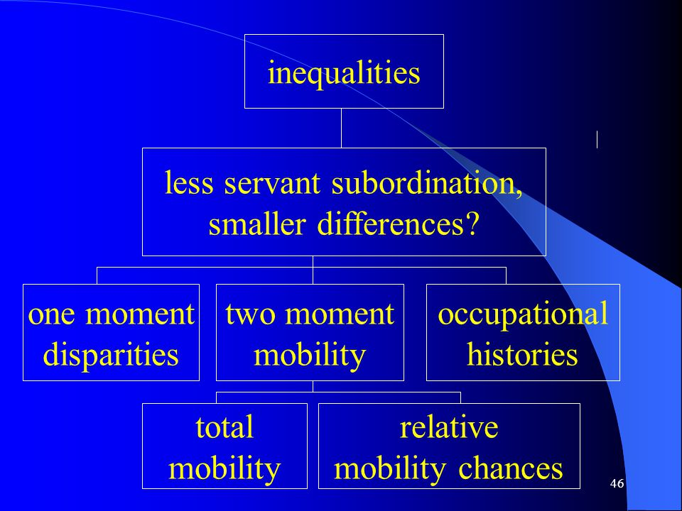 46 inequalities less servant subordination, smaller differences.