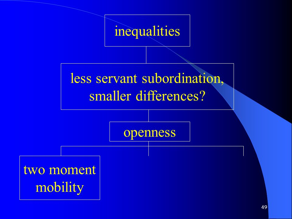 49 inequalities less servant subordination, smaller differences openness two moment mobility