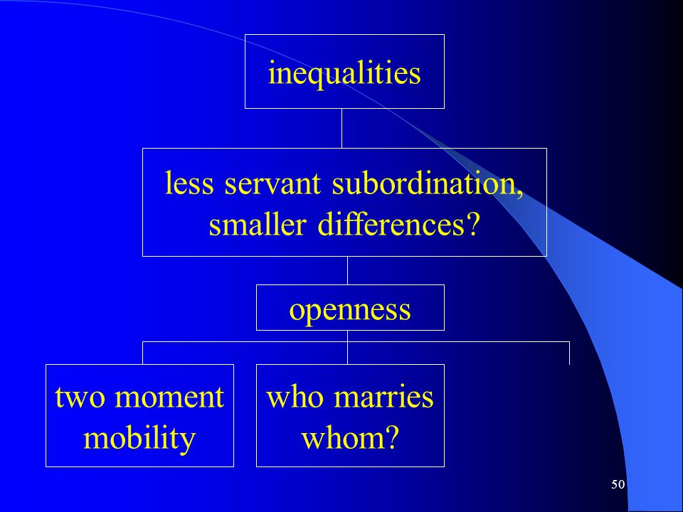 50 inequalities less servant subordination, smaller differences.