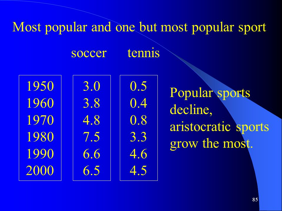 85 Most popular and one but most popular sport 1950 1960 1970 1980 1990 2000 3.0 3.8 4.8 7.5 6.6 6.5 0.5 0.4 0.8 3.3 4.6 4.5 soccertennis Popular sports decline, aristocratic sports grow the most.