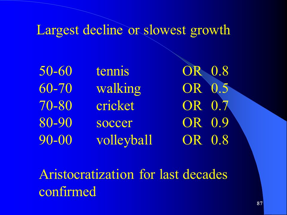 87 Largest decline or slowest growth 50-60tennisOR0.8 60-70walkingOR 0.5 70-80cricketOR 0.7 80-90soccerOR0.9 90-00volleyballOR0.8 Aristocratization for last decades confirmed
