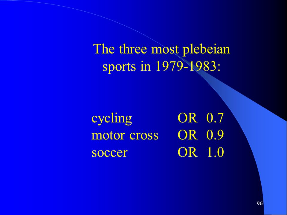 96 The three most plebeian sports in 1979-1983: cyclingOR0.7 motor crossOR0.9 soccerOR1.0