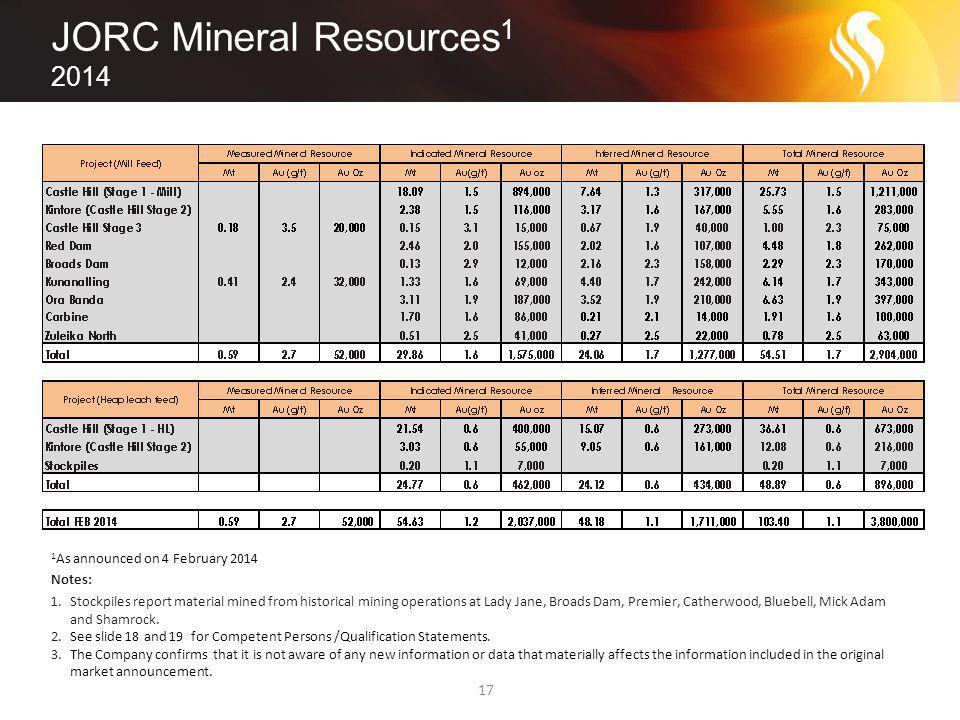 JORC Mineral Resources 1 2014 17 1 As announced on 4 February 2014 Notes: 1.Stockpiles report material mined from historical mining operations at Lady Jane, Broads Dam, Premier, Catherwood, Bluebell, Mick Adam and Shamrock.