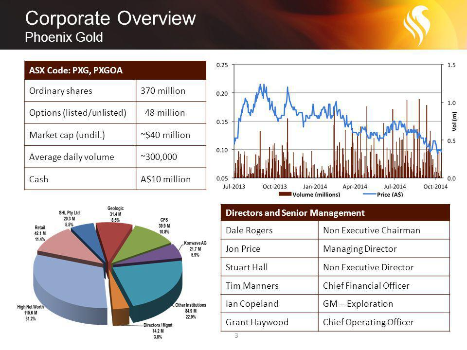 Corporate Overview Phoenix Gold 3 ASX Code: PXG, PXGOA Ordinary shares370 million Options (listed/unlisted) 48 million Market cap (undil.)~$40 million Average daily volume~300,000 CashA$10 million Directors and Senior Management Dale RogersNon Executive Chairman Jon PriceManaging Director Stuart HallNon Executive Director Tim MannersChief Financial Officer Ian CopelandGM – Exploration Grant HaywoodChief Operating Officer