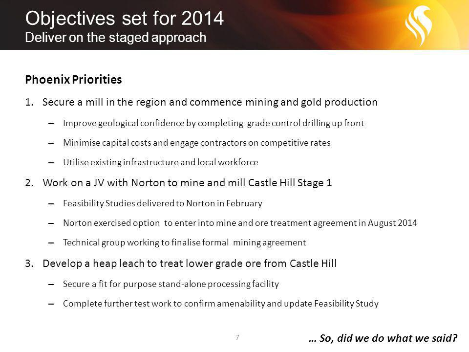 Objectives set for 2014 Deliver on the staged approach 7 Phoenix Priorities 1.Secure a mill in the region and commence mining and gold production – Improve geological confidence by completing grade control drilling up front – Minimise capital costs and engage contractors on competitive rates – Utilise existing infrastructure and local workforce 2.Work on a JV with Norton to mine and mill Castle Hill Stage 1 – Feasibility Studies delivered to Norton in February – Norton exercised option to enter into mine and ore treatment agreement in August 2014 – Technical group working to finalise formal mining agreement 3.Develop a heap leach to treat lower grade ore from Castle Hill – Secure a fit for purpose stand-alone processing facility – Complete further test work to confirm amenability and update Feasibility Study … So, did we do what we said?