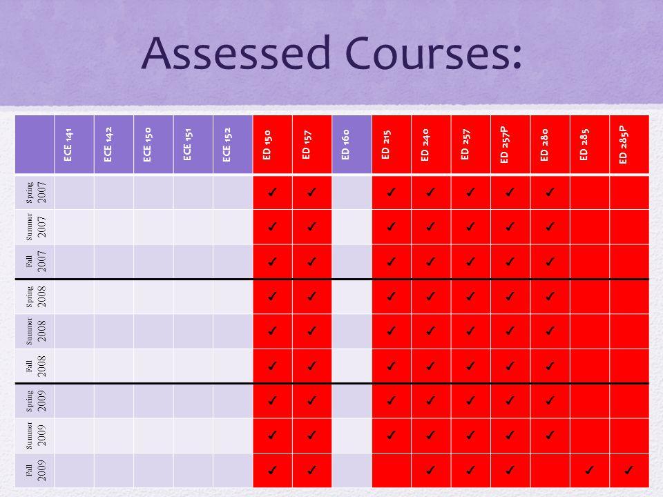Assessed Courses: ECE 141 ECE 142 ECE 150 ECE 151 ECE 152 ED 150 ED 157 ED 160 ED 215 ED 240 ED 257 ED 257P ED 280 ED 285 ED 285P Spring 2007 ✔✔✔✔✔✔✔