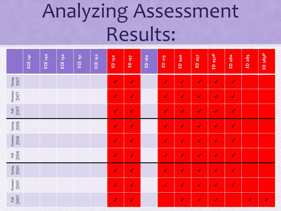 Analyzing Assessment Results: ECE 141 ECE 142 ECE 150 ECE 151 ECE 152 ED 150 ED 157 ED 160 ED 215 ED 240 ED 257 ED 257P ED 280 ED 285 ED 285P Spring 2007 ✔✔✔✔✔✔✔ Summer 2007 ✔✔✔✔✔✔✔ Fall 2007 ✔✔✔✔✔✔✔ Spring 2008 ✔✔✔✔✔✔✔ Summer 2008 ✔✔✔✔✔✔✔ Fall 2008 ✔✔✔✔✔✔✔ Spring 2009 ✔✔✔✔✔✔✔ Summer 2009 ✔✔✔✔✔✔✔ Fall 2009 ✔✔✔✔✔✔✔