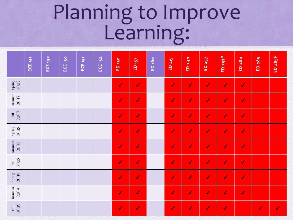 Planning to Improve Learning: ECE 141 ECE 142 ECE 150 ECE 151 ECE 152 ED 150 ED 157 ED 160 ED 215 ED 240 ED 257 ED 257P ED 280 ED 285 ED 285P Spring 2