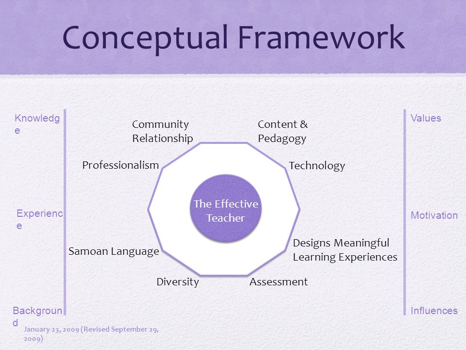 Conceptual Framework The Effective Teacher Content & Pedagogy Samoan Language Technology Diversity Assessment Community Relationship Professionalism Designs Meaningful Learning Experiences Knowledg e Backgroun d Experienc e Values Motivation Influences January 23, 2009 (Revised September 29, 2009)