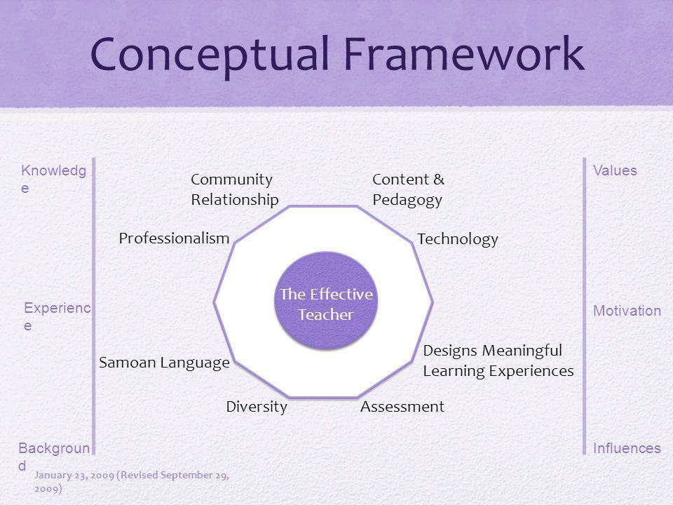 Conceptual Framework The Effective Teacher Content & Pedagogy Samoan Language Technology Diversity Assessment Community Relationship Professionalism D