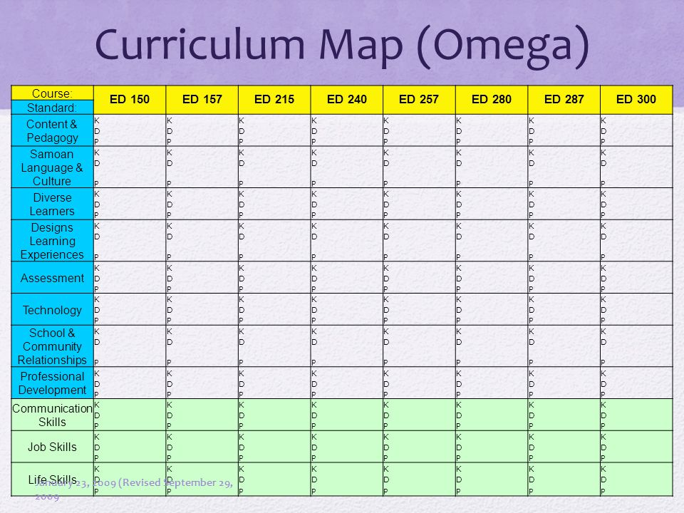 Curriculum Map (Omega) Course: ED 150ED 157ED 215ED 240ED 257ED 280ED 287ED 300 Standard: Content & Pedagogy KKKKKKKK DDDDDDDD PPPPPPPP Samoan Language & Culture KKKKKKKK DDDDDDDD PPPPPPPP Diverse Learners KKKKKKKK DDDDDDDD PPPPPPPP Designs Learning Experiences KKKKKKKK DDDDDDDD PPPPPPPP Assessment KKKKKKKK DDDDDDDD PPPPPPPP Technology KKKKKKKK DDDDDDDD PPPPPPPP School & Community Relationships KKKKKKKK DDDDDDDD PPPPPPPP Professional Development KKKKKKKK DDDDDDDD PPPPPPPP Communication Skills KKKKKKKK DDDDDDDD PPPPPPPP Job Skills KKKKKKKK DDDDDDDD PPPPPPPP Life Skills KKKKKKKK DDDDDDDD PPPPPPPP January 23, 2009 (Revised September 29, 2009