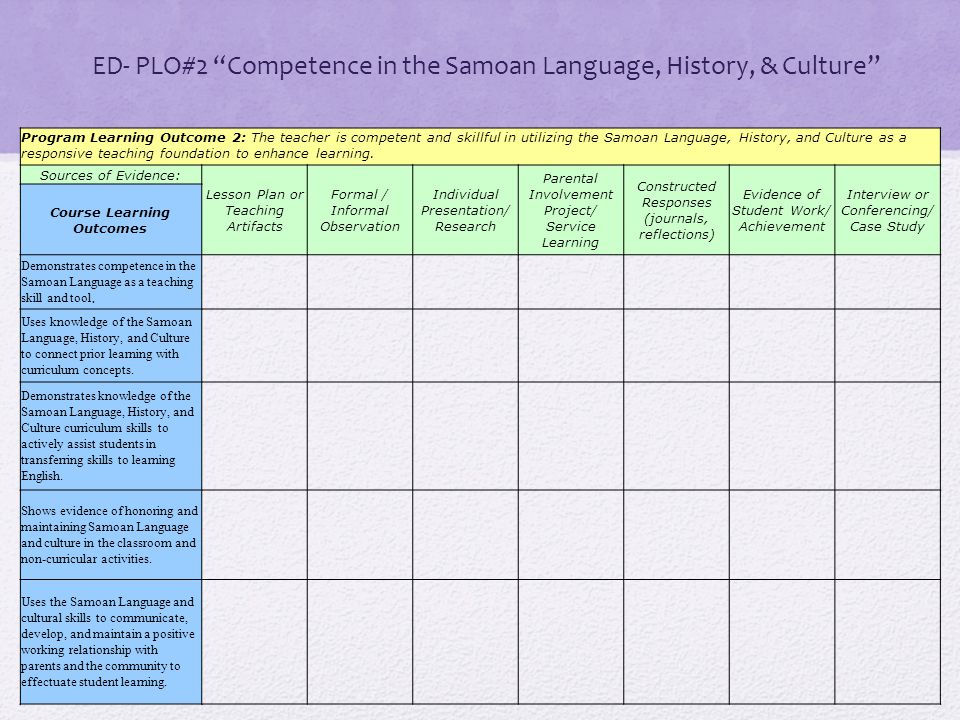 """ED- PLO#2 """"Competence in the Samoan Language, History, & Culture"""" Program Learning Outcome 2: The teacher is competent and skillful in utilizing the S"""
