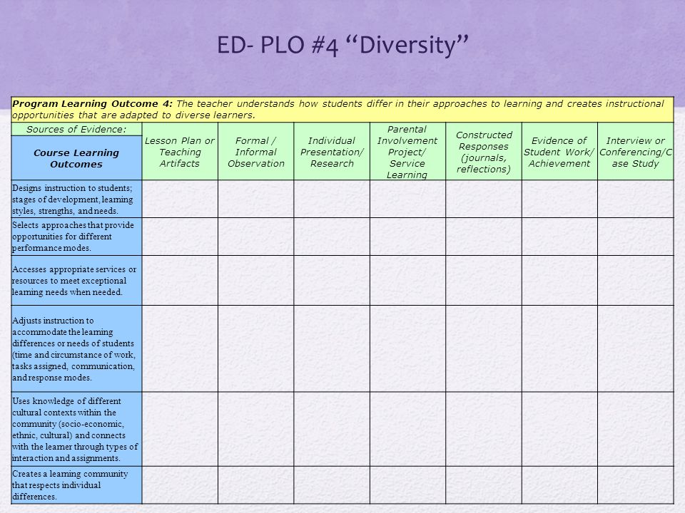 """ED- PLO #4 """"Diversity"""" Program Learning Outcome 4: The teacher understands how students differ in their approaches to learning and creates instruction"""
