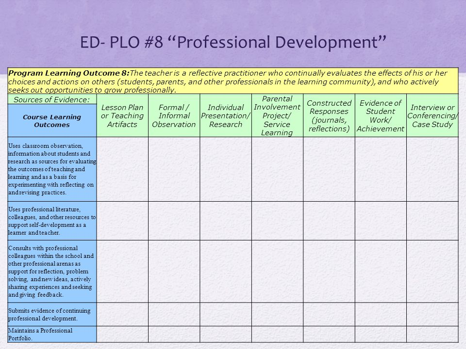 ED- PLO #8 Professional Development Program Learning Outcome 8:The teacher is a reflective practitioner who continually evaluates the effects of his or her choices and actions on others (students, parents, and other professionals in the learning community), and who actively seeks out opportunities to grow professionally.