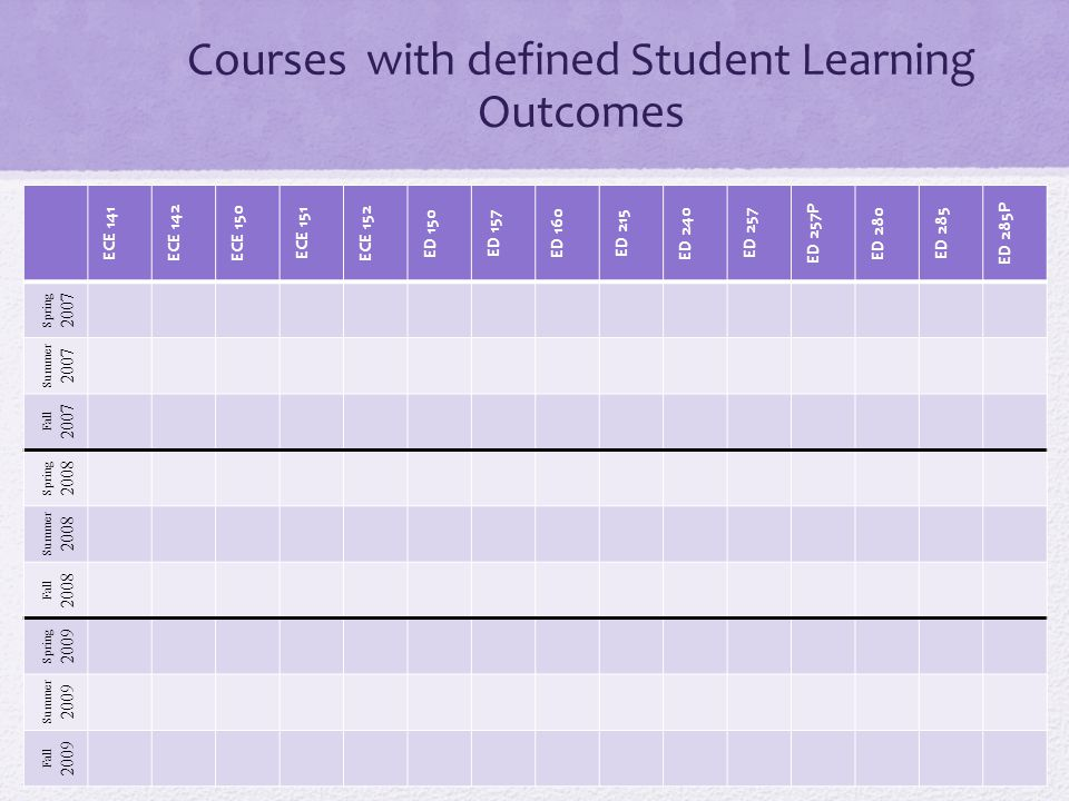 Courses with defined Student Learning Outcomes ECE 141 ECE 142 ECE 150 ECE 151 ECE 152 ED 150 ED 157 ED 160 ED 215 ED 240 ED 257 ED 257P ED 280 ED 285 ED 285P Spring 2007 Summer 2007 Fall 2007 Spring 2008 Summer 2008 Fall 2008 Spring 2009 Summer 2009 Fall 2009