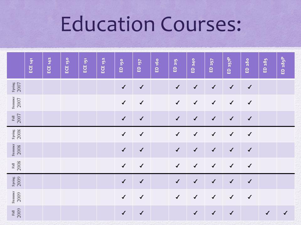 Education Courses: ECE 141 ECE 142 ECE 150 ECE 151 ECE 152 ED 150 ED 157 ED 160 ED 215 ED 240 ED 257 ED 257P ED 280 ED 285 ED 285P Spring 2007 ✔✔✔✔✔✔✔