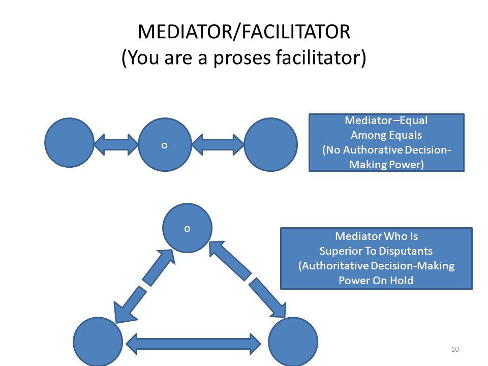 MEDIATOR/FACILITATOR (You are a proses facilitator) 10 o Mediator –Equal Among Equals (No Authorative Decision- Making Power) o Mediator Who Is Superior To Disputants (Authoritative Decision-Making Power On Hold