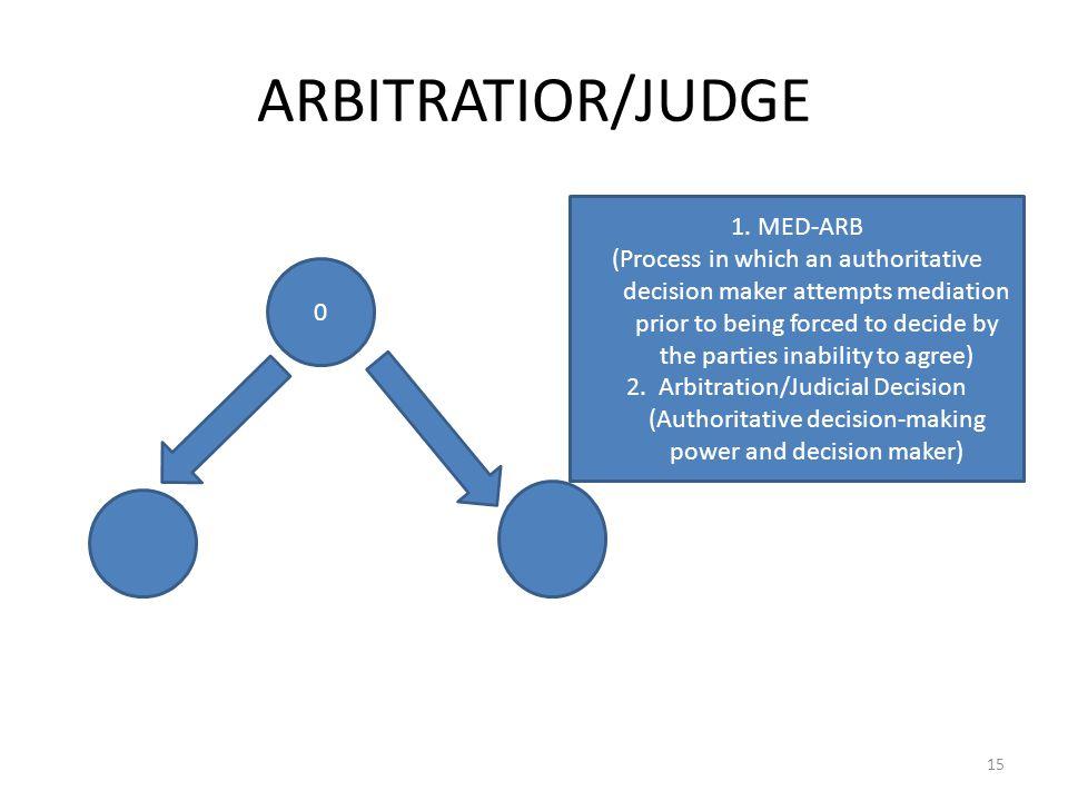 ARBITRATIOR/JUDGE 15 0 1.