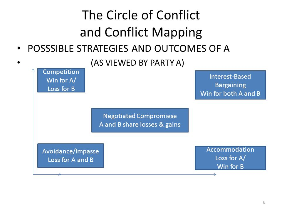 The Circle of Conflict and Conflict Mapping POSSSIBLE STRATEGIES AND OUTCOMES OF A (AS VIEWED BY PARTY A) 6 Competition Win for A/ Loss for B Avoidance/Impasse Loss for A and B Accommodation Loss for A/ Win for B Interest-Based Bargaining Win for both A and B Negotiated Compromiese A and B share losses & gains