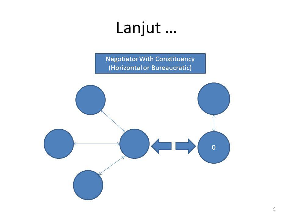 Lanjut … 9 0 Negotiator With Constituency (Horizontal or Bureaucratic)