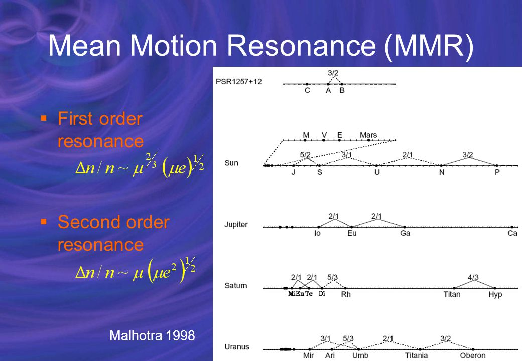 Mean Motion Resonance (MMR)  First order resonance  Second order resonance Malhotra 1998