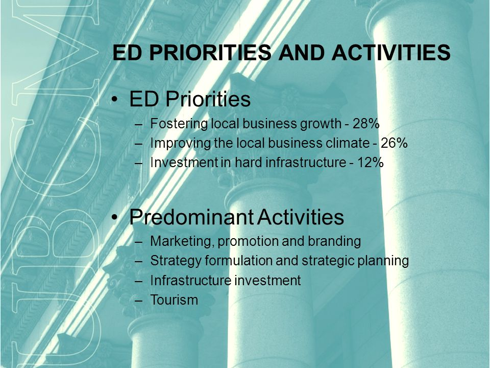 ED Priorities –Fostering local business growth - 28% –Improving the local business climate - 26% –Investment in hard infrastructure - 12% Predominant Activities –Marketing, promotion and branding –Strategy formulation and strategic planning –Infrastructure investment –Tourism ED PRIORITIES AND ACTIVITIES